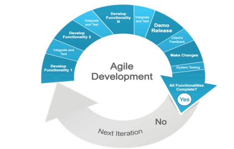 Agile Development Lifecycle